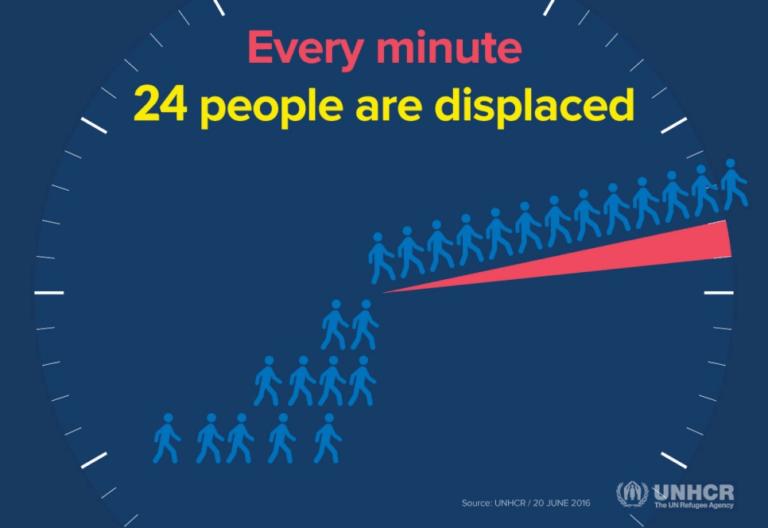 UNHCR Displacement graphic